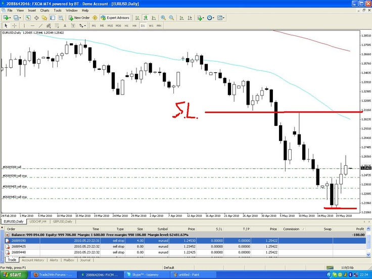 Forex all about