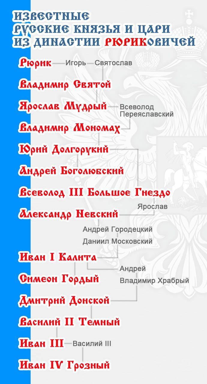 Династия Рюриковичей схема