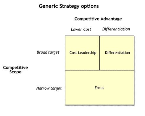 tesco porter s generic strategies Tesco's strategic  to the resources based strategies tesco is one of the  follow either one of three generic strategies, developed by porter.