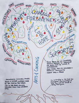 Narrative Therapy: The Tree of Life. Review what's important to you and your life. Priorities and simplify