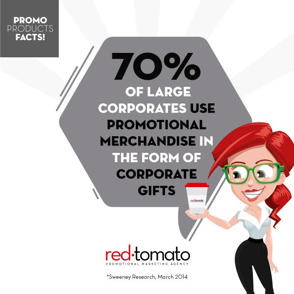 70% of large corporates use promotional merchandise in the form of corporate gifts