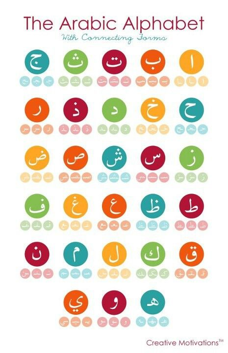 Arabic alphabet - shows how to write each letter at beginning, middle and end of word