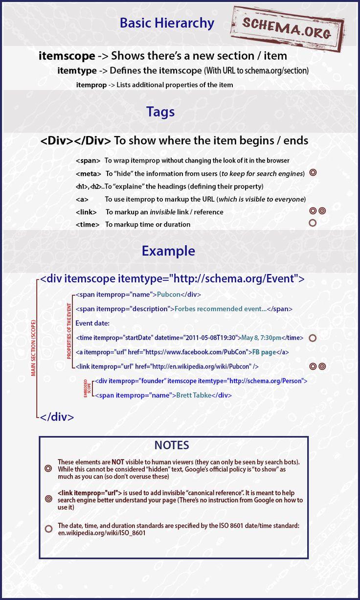 Schema-org Guide for Beginners (Everyone Can Understand!) + Schema Cheatsheet