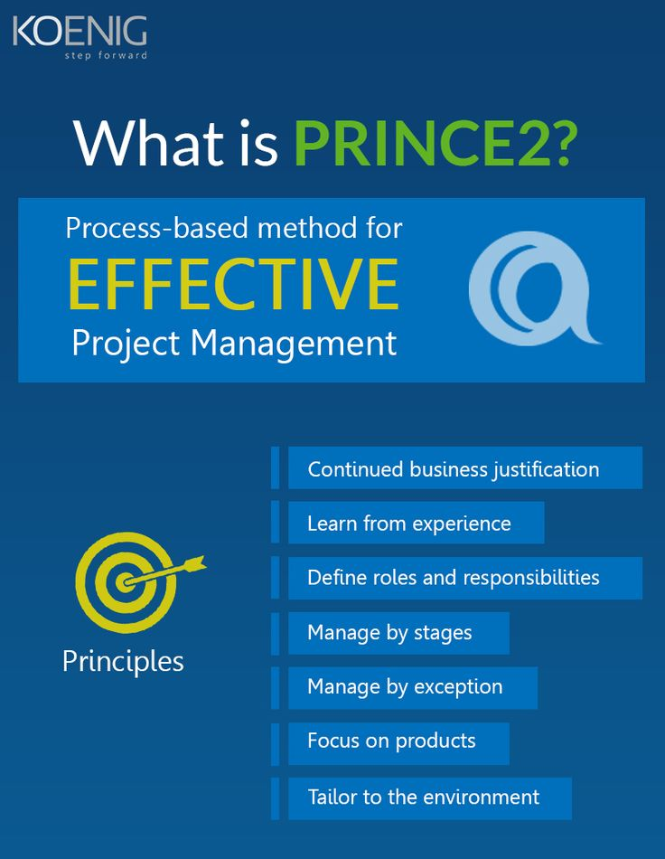 #Prince2 #ProjectManagement #Methods