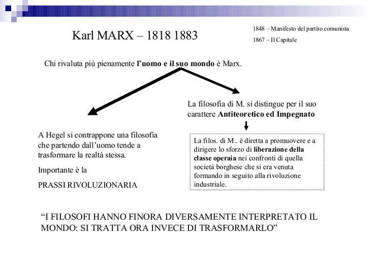 Presentazione su Karl Marx.