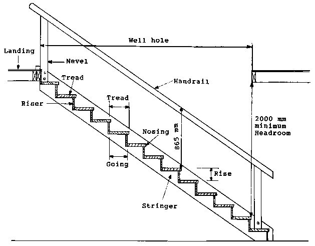 Best 25+ Parts Of Stairs Ideas On Pinterest | Parts Of A Staircase, Stair  Railing Parts And Interior Staircase