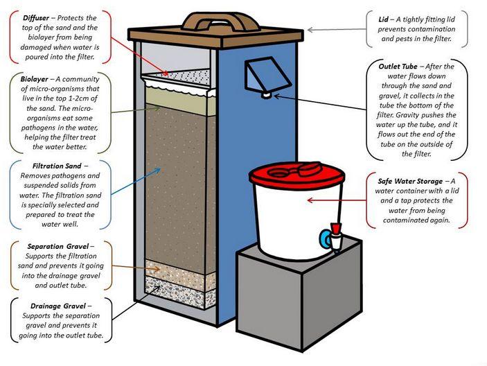107 Best Images About Bio Water Filters On Pinterest