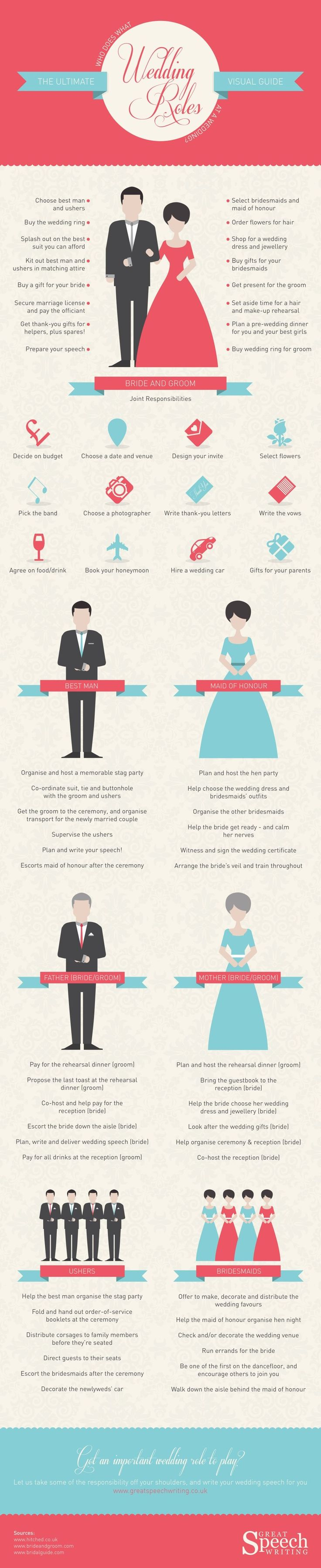 Pop Quiz: Whose Job is it to help the bride pick her wedding jewelry? Find out with this Ultimate Wedding Roles Visual Guide!