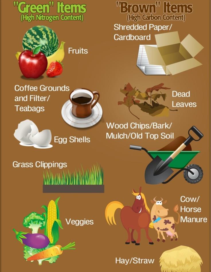Image result for back yard pallet composter food list