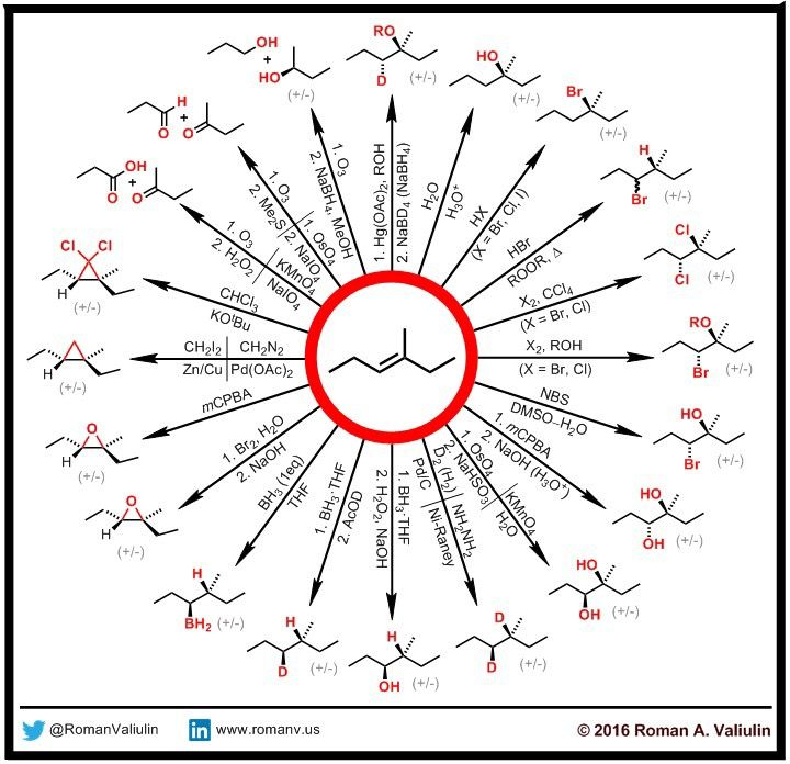 ALKENES | Organic Review Sheets | Organic chemistry reactions