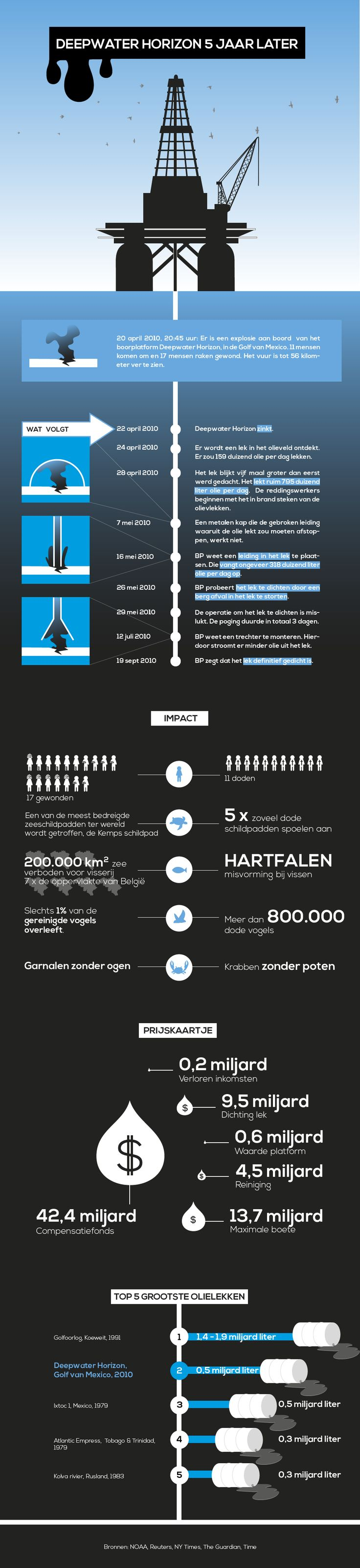 5 jaar geleden: ontploffing op boorplatform Deepwater Horizon