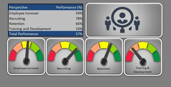 Excel human resources kpi scorecard