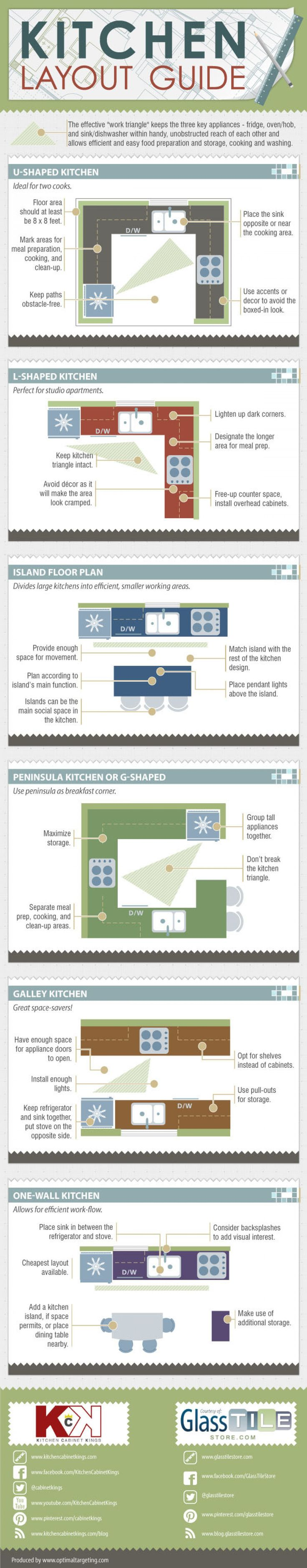 """Kitchen Layout Guide"" is a detailed infographic from GlassTileStore.com and www.kitchencabinetkings.com It describes the different shapes which a kitchen may take on, and how one must take care not to break the effective ""work triangle"". The kitchen work triangle consists of three key appliances:the fridge, oven, and sink/dishwasher. Each kitchen and floor plan illustrates and gives advice on the best positions for the work triangle in order to have an efficient and harmonious lay-out."