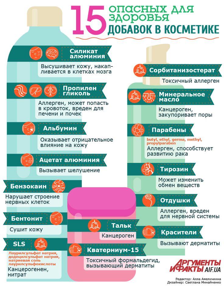 Топ -15 вредных добавок в косметику | Секреты красоты | Здоровье | АиФ Украина