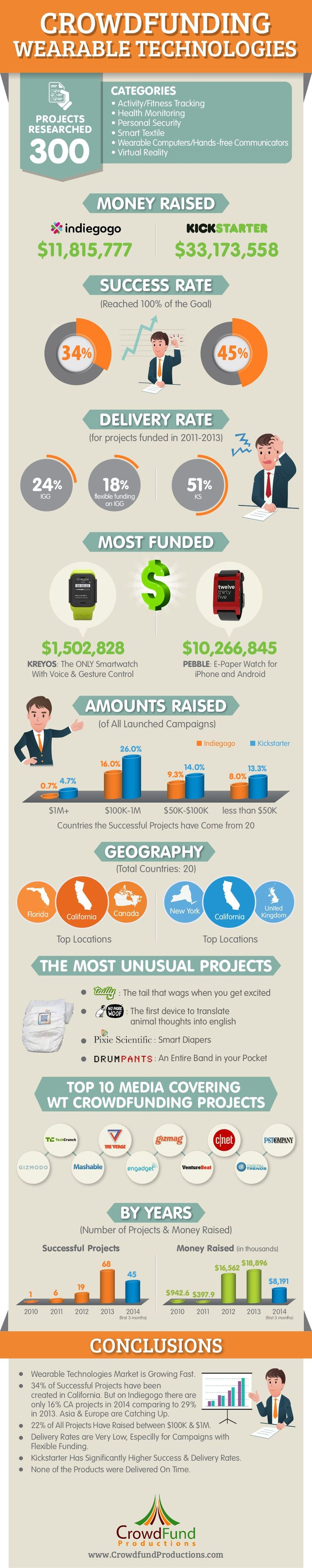 #Crowdfunding Wearables [#Infographic]