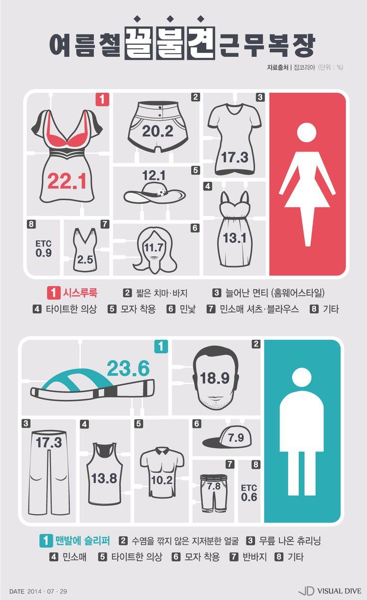 매너를 지켜주세요! '여름철 직장 내 꼴불견 의상은?' [인포그래픽] #SummerClothes  / #Infographic ⓒ 비주얼다이브 무단 복사·전재·재배포 금지