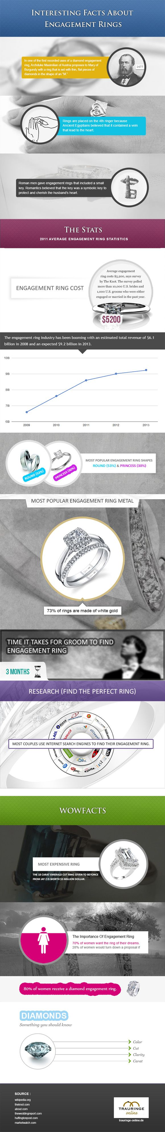 Wedding Engagement Rings: How To Select the Best Wedding Ring