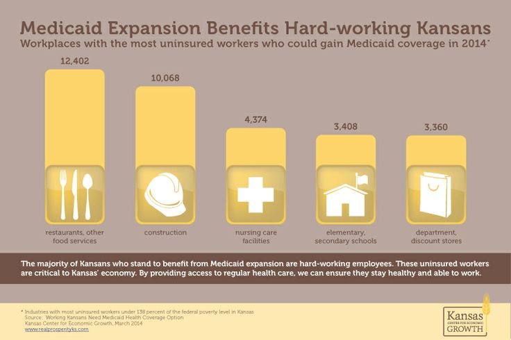 Medicaid expansion benefits hard-working Kansans: an infographic from Kansas Center for Economic Growth