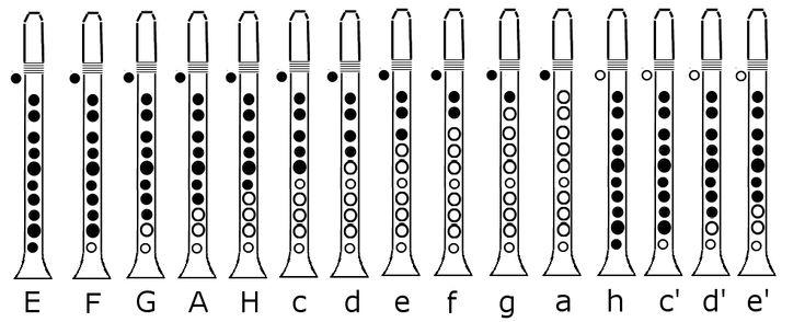 Klarinette: Tonleiter