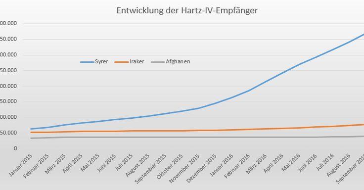 News-Tipp: Zahl der Syrer versechsfacht - Hartz-IV-Analyse: Die Flüchtlingskrise hat deutliche Spuren hinterlassen - http://ift.tt/2jLFwxw