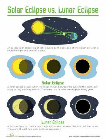 Worksheets: Solar and Lunar Eclipses