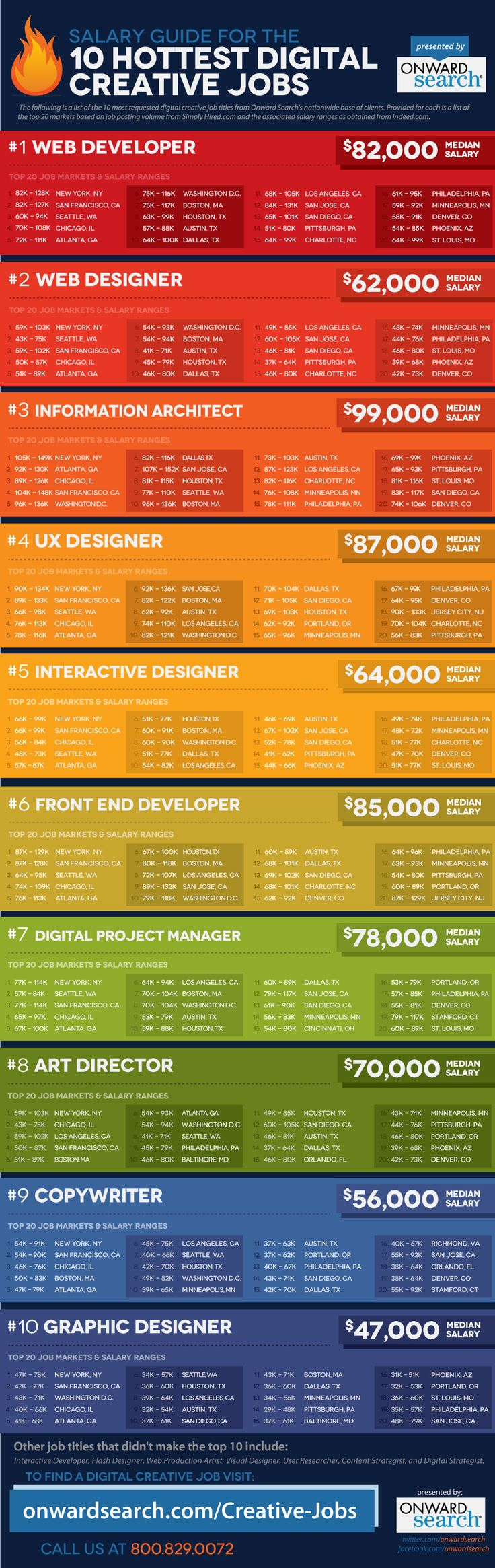 Digital Creative Jobs Salary Guide :(Web Design, 10 Hottest, Job Search, Hottest Digital, Digital Creative, Salary Guide, Infographic, Retrato-Port Digital, Creative Job