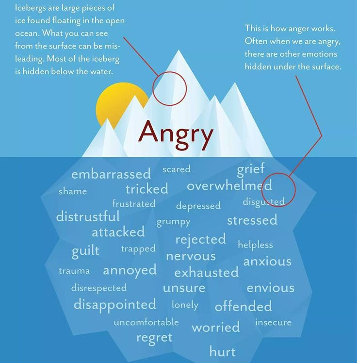 ANGER IS HEALTHY  #Anger is healthy it says to us to stop check in with ourselves & see what's going on underneath.  Anger isn't bad often when we don't understand our anger or connect to it  we react to it in a destructive way either imploding or exploding.  Anger is a sign post it's time to look at how we feel and what we need in that moment ... To develop awareness rather than work our anger out on others or ourselves.  Imploding looks like passive aggression inner critic self blame etc…