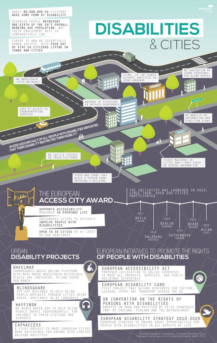 Visual representation of data on accessible cities already included in the body of the text