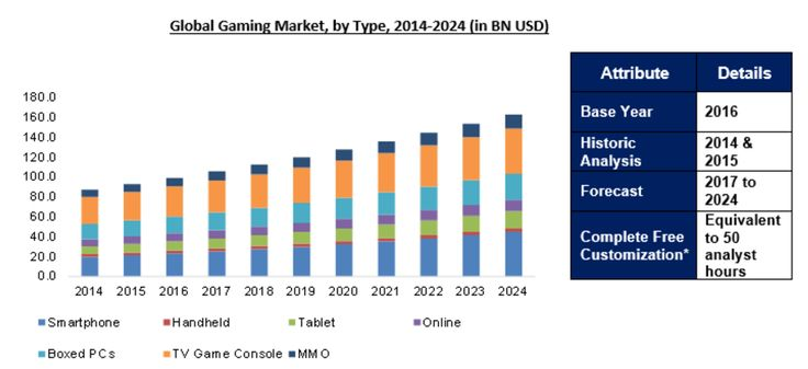 Gaming market to reach $162.8 Billion by 2024: Ameri Research Inc.
