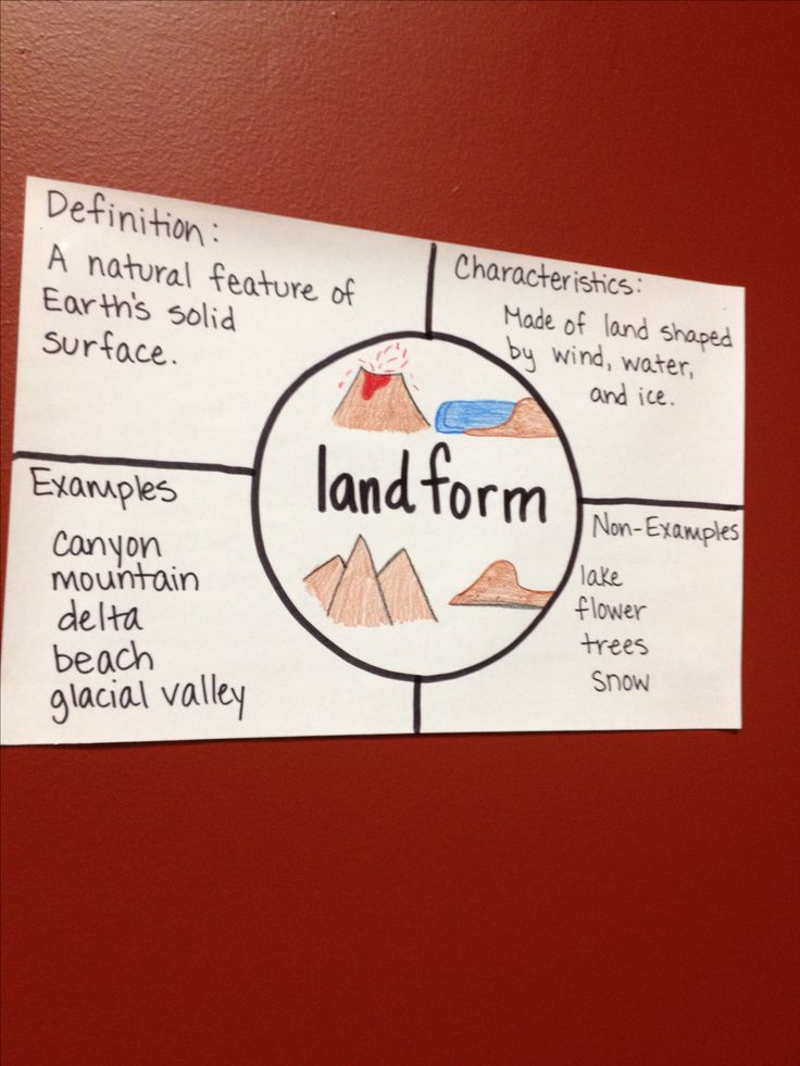 I think by creating an outline similar to this one with the class would be a great way to teach landforms with the students. Teachers can always label the landform first and have the students contribute in filling in the other parts of the chart. Or the teacher could include all the facts and examples first and then have the students try and figure out which landform it is.