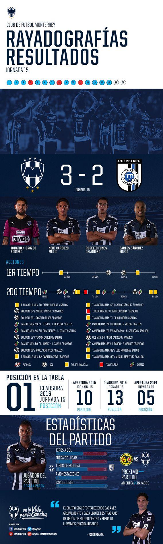 Rayadografía - Rayados vs. Querétaro (Post)