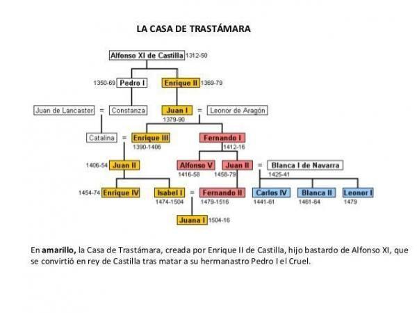 Los Austrias Y Los Borbones En España Resumen Austria Fernando Ii De Aragon Borbon
