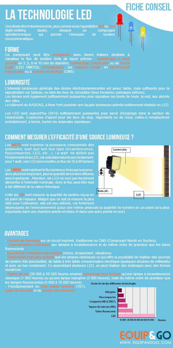 Qu'est ce que l'éclairage #LED ? Quels sont les avantages de cet #eclairage ?