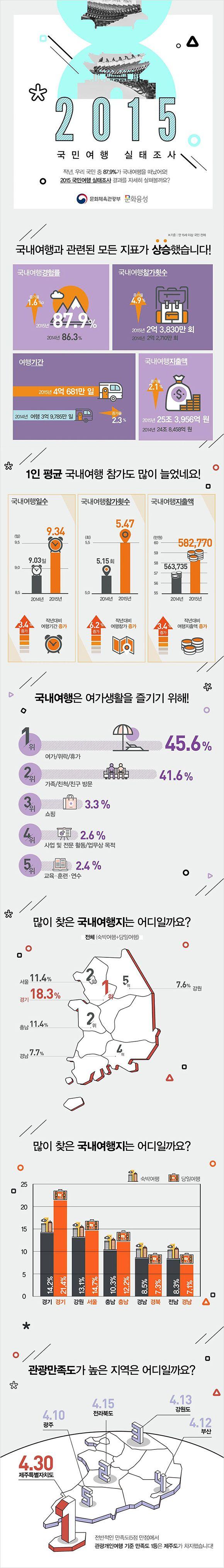 2015년 한 해, 우리나라 국민의 국내 여행 현황은 어땠을까요?  문화체육관광부와 한국문화관광연구원이 함께 진행한 '2015 국민 여행 실태조사' 결과가 인포그래픽으로 소개되었습니다.  내용에 따르면 작년 한 해 동안 우리 국민 중 87.9% 각 국내여행을 다녀올 정도로 국내 여행에 대한 관심은 높아지는 중이라고 하는데요,  더욱 자세한 내용은 인포그래픽을 통해 알아보겠습니다.