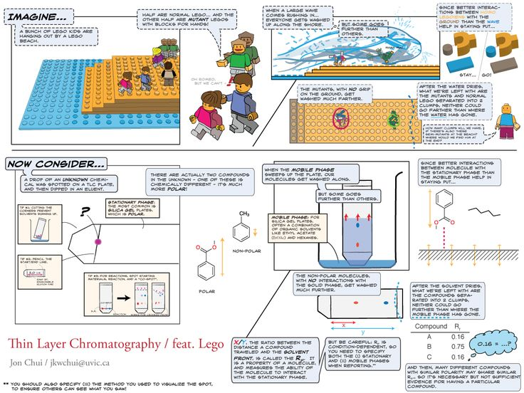 Thin layer chromatography explained -- using LEGO :)