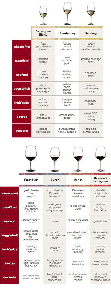Wine and food pairings cheat sheet