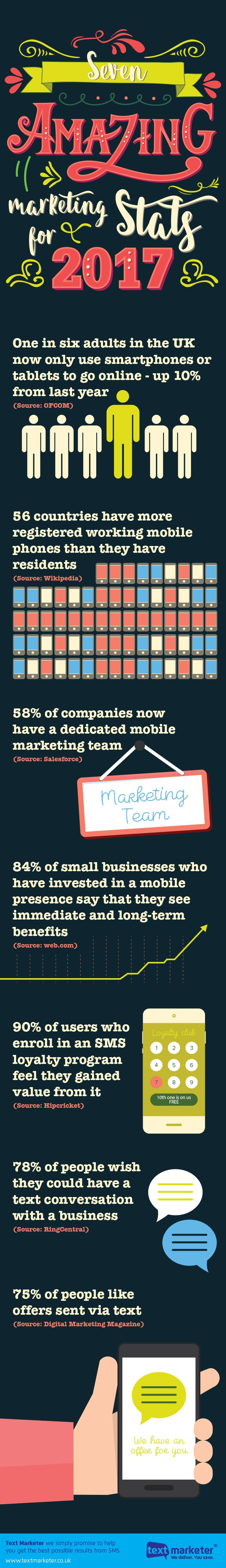 7 Amazing #Marketing Stats That Will Make You Change Your 2017 Strategy #Infographic