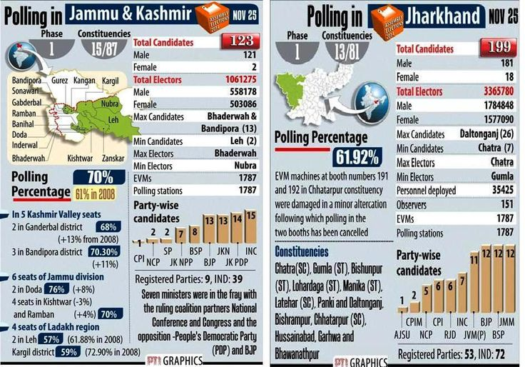 J&K, Jharkhand voters defy extremists >>http://goo.gl/NOqurV   > Over 70 per cent voter turnout  in J&K    > 61 % voter turnout was recorded in the 2008 polls > Polling was absolutely peaceful without any incident: Dy EC > 61.9 % is the turnout in Jharkhand