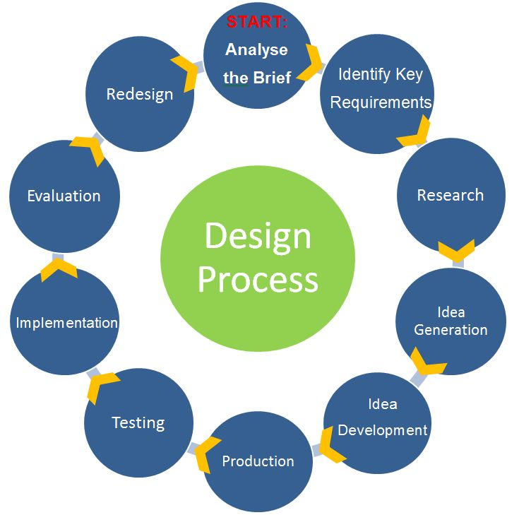 Design process website with a lot of design resources for Interior design process