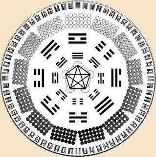 #Libros I Ching o Libro de los Cambios (sobre edición de Richard Whilhelm)  https://goo.gl/eB2ma8
