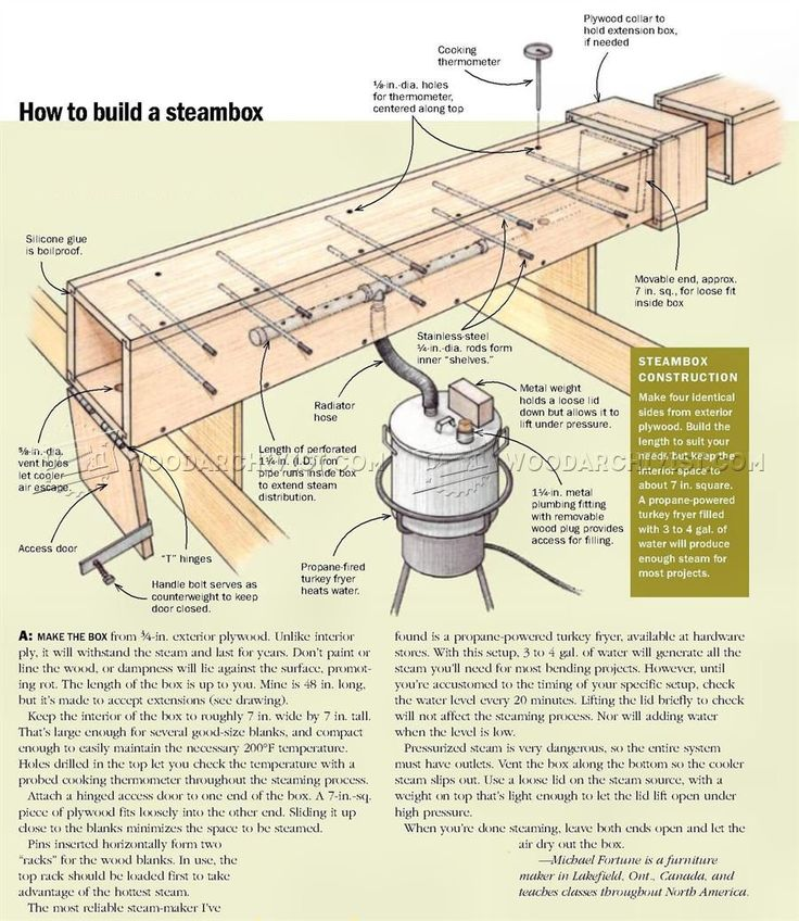 Shopmade Steam Bending Chamber - Bending Wood Tips and Techniques | WoodArchivist.com