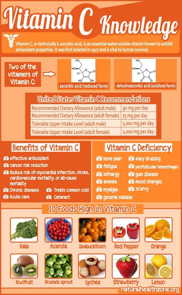 Vitamin C Knowledge                                                                                                                                                                                 More