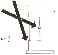 . Shading devices should be sized using the above graphic method.