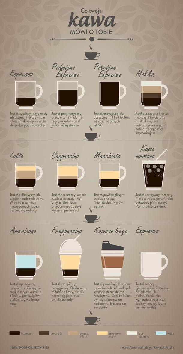 Czy wiedziałeś, że mieszkańcy Ziemi wypijają 400 miliardów filiżanek kawy rocznie? 4 filiżanki dziennie wypija statystyczny Europejczyk, co daje 160 litrów na osobę w ciągu roku. Nic więc dziwnego, że aromatyczny, dodający wigoru napój stał się przedmiotem wielu badań.