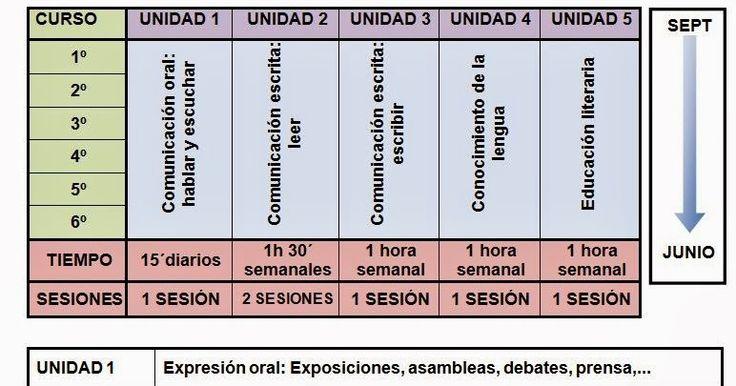 Durante las próximas semanas coordinaré varias formaciones para adecuar las programaciones didácticas al Real Decreto 126/2014, por el que ...