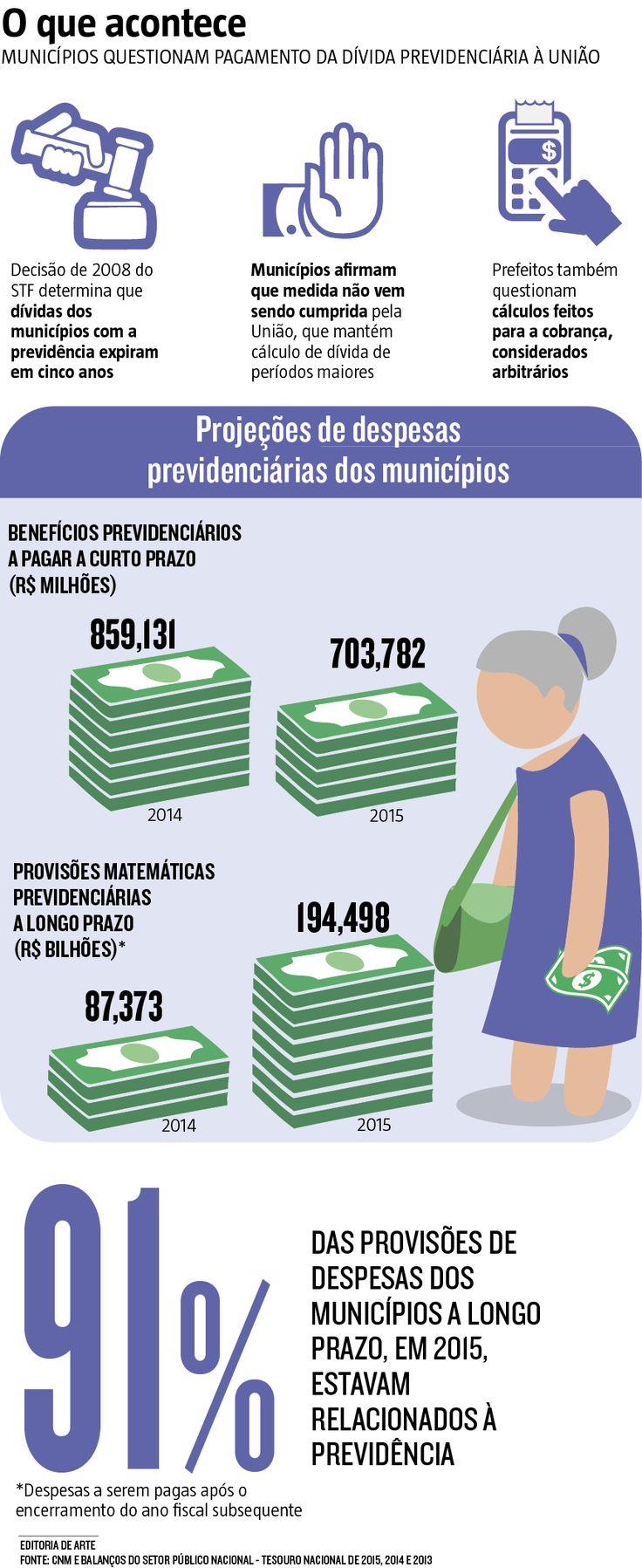 Com previsão de superar os R$ 194 bilhões, segundo cálculos do Tesouro Nacional, a dívida previdenciária das prefeituras se transformou em uma das principais queixas dos gestores com a União. Prefeitos cobram a revisão e a renegociação dos débitos, hoje cobertos automaticamente pelo Fundo de Participação dos Municípios (FPM) (16/01/2017) #Economia #TesouroNacional #Municipios #DividaPrevidenciaria #Previdência #Dinheiro #Verba #Gastos #Infográfico #Infografia #HojeEmDia
