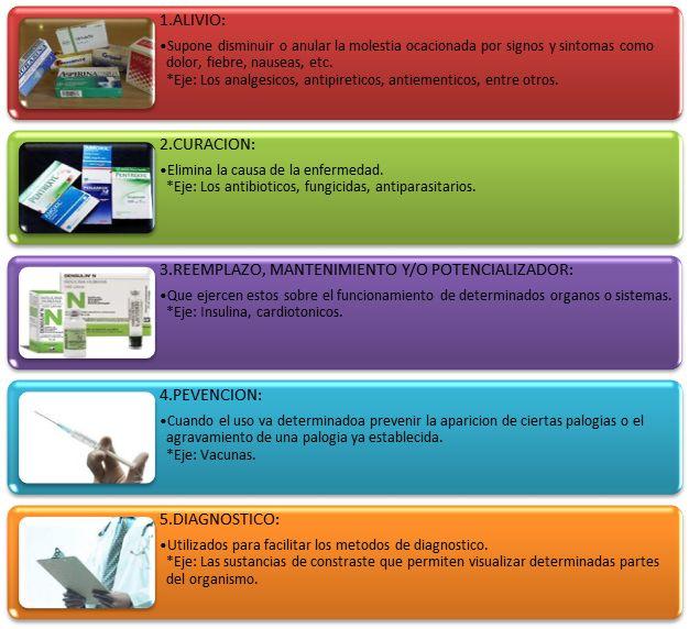ESQUEMAS TEMARIO DE AUXILIARES DE ENFERMERÍA PARA OPOSICIONES: Tema 10. Vías de administración de los medicamento...