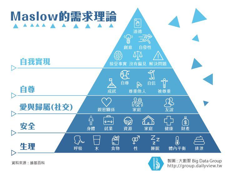 需求 金字塔 Maslow