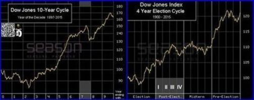 #Presidential #cycle & #10years cycle #US #stock #Market #Dow #Jones #secular