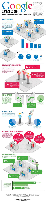 Google Search & SEO: Public Understanding, Attitudes and Behaviour #seo #google #ranking